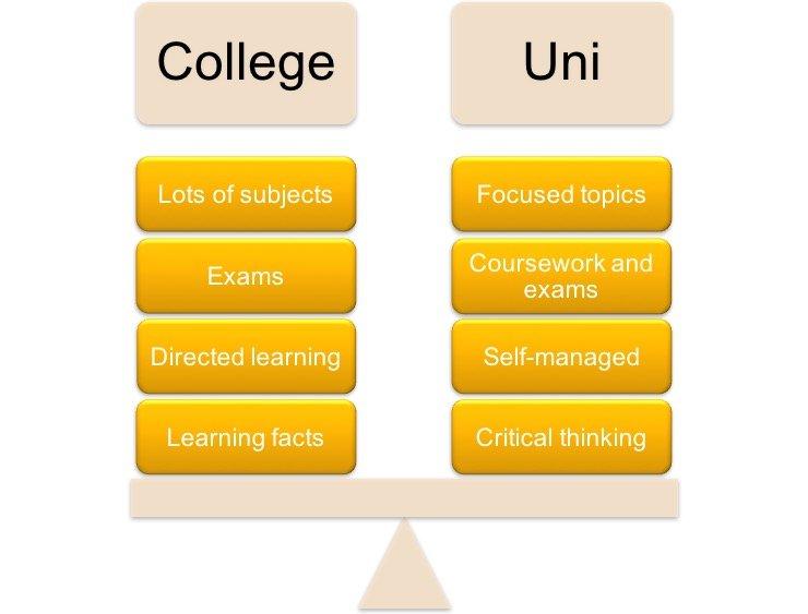 College vs Uni