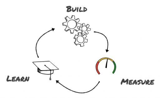 Why leaders use Lean Startup methods.